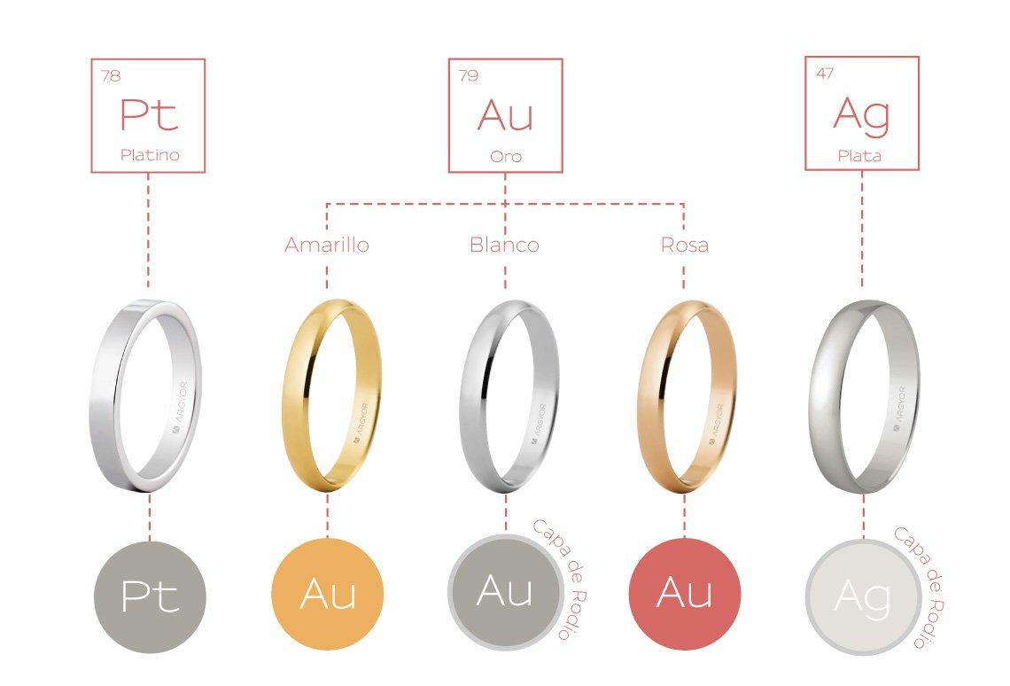 da1dffb6b527 Guía de nuestros metales  Oro